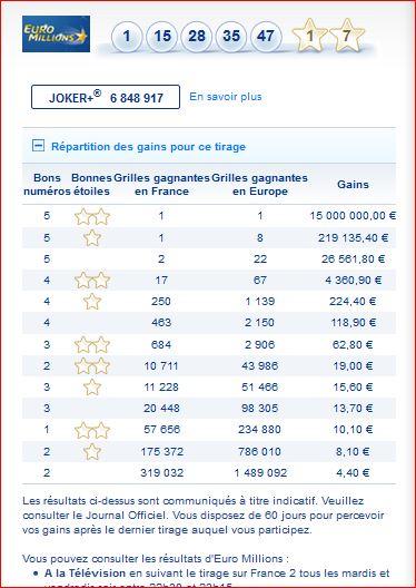 Euromillions Du 2 Avril 2019 : euromillions, avril, Résultat, Tirage, Euromillions, Vendredi, GAGNER, MILLIONS