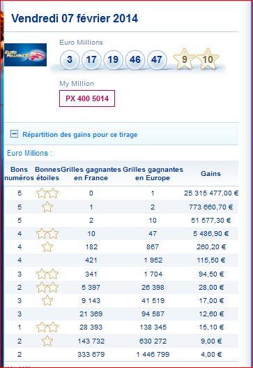 Euromillion Du 9 Avril 2019 : euromillion, avril, Euromillions, Résultat, Tirage, Vendredi, Fevrier, GAGNER, MILLIONS