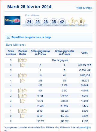 Resultat FDJ Euromillion My Million mardi 2 avril 2019 - Tirage...