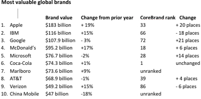 Brand Z's most valuable global brands bear little resemblance to the top 10 from CoreBrand, either in overall rank or in direction over the past year.