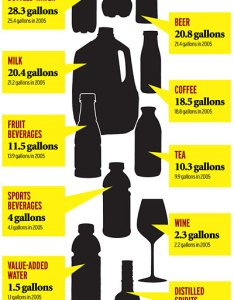 also consumers drink more soft drinks than water beer news ad age rh adage