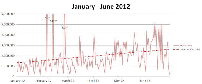Chart - Social Media TV Chatter, January - June 2012