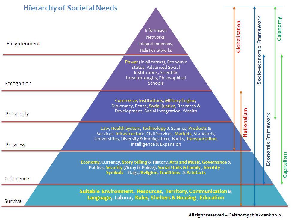 The 12 Olympian Gods and the Hierarchy of Societal Needs (2/2)