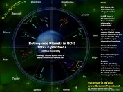 Astrology - Retro planets in 2015