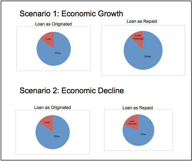 Figure 7. In a period of economic decline (Scenario 2), the amount a debtor has left over after repaying debt plus interest is disproportionately large, leaving the debtor with inadequate funds for paying other expenses. In a period of economic growth (Scenario 1), the overall growth in incomes tends to compensate for the need to pay back the debt with interest.