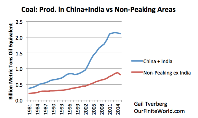 Figure 12. Coal production for China plus India, compared to production from non-peaking group used in Figure 9, minus India. Based on BP 2016 SRWE.