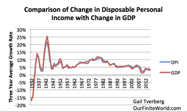 Figure 2. Comparison of 3-year average change in disposable personal income with 3-year change average in GDP, based on US BEA Tables 1.1.5 and 2.1.