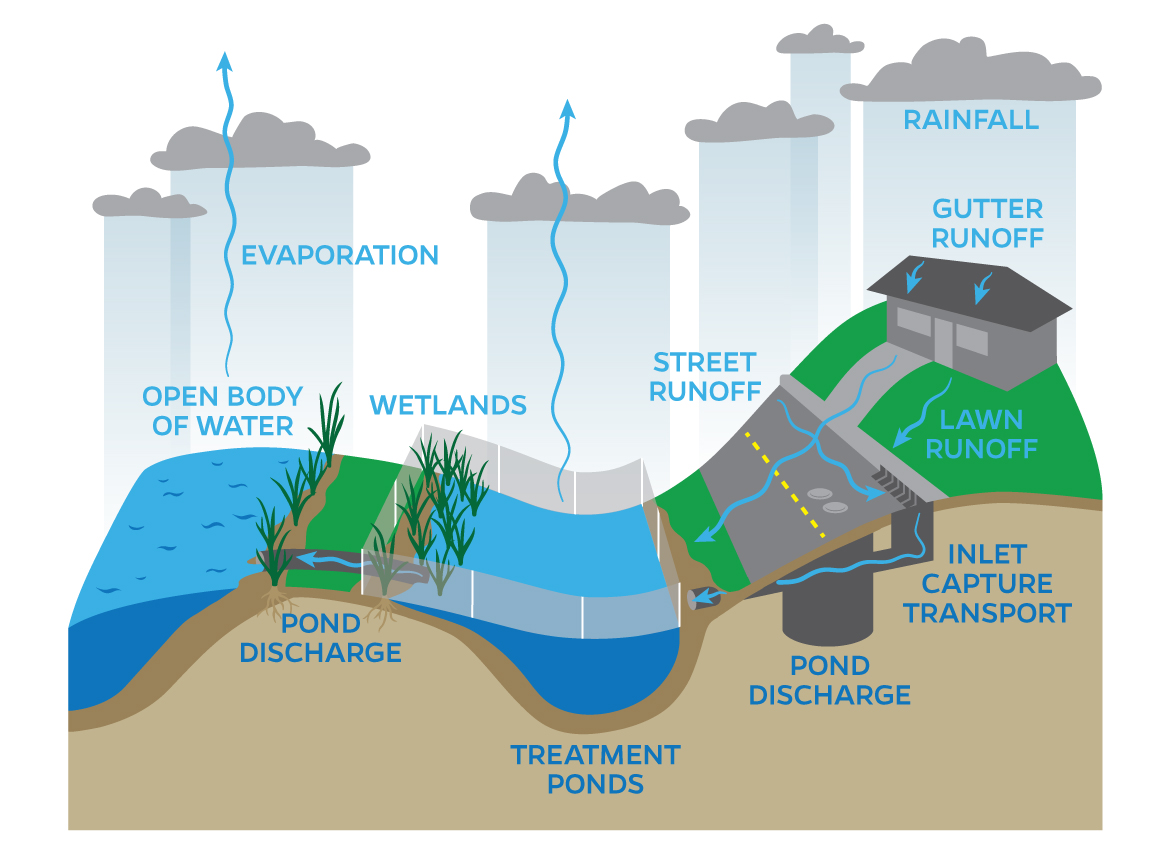 hight resolution of diagram for stormwater signage