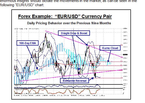 Tim dari Bernanke dan Draghi Membuat Pasar Forex terkunci