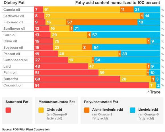 fatty-acid-breakdown-of-different-fats