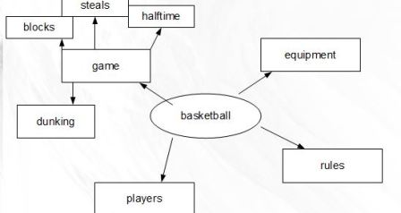 list basketball 2