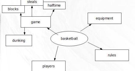 list basketball 2