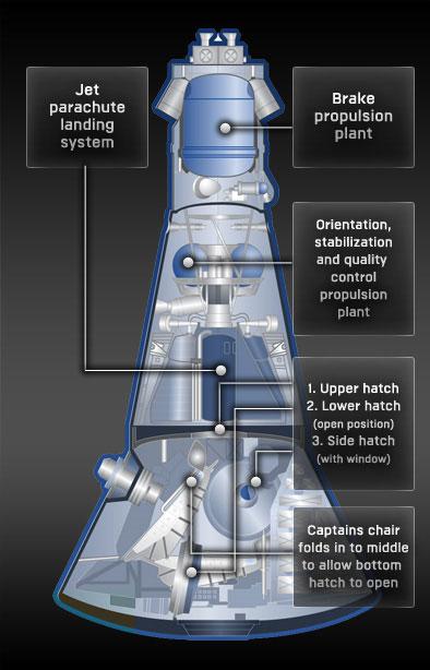 Schema costruttivo della capsula Excalibur Almaz