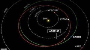 La traiettoria dell'asteroide Apophis, ripasserà vicino alla Terra nel 2029 e nel 2036