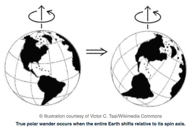 """""""The entire Earth moved"""": True polar wander and how"""