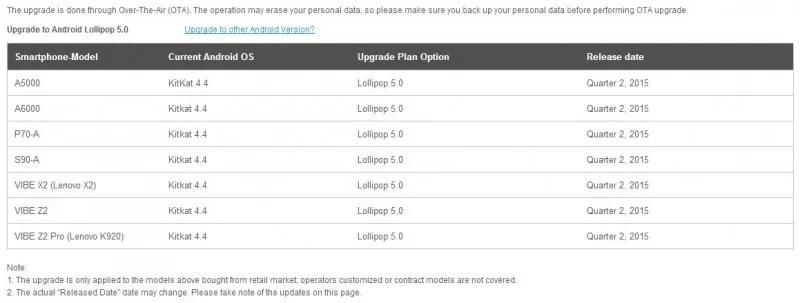 Lista smartfonów Lenovo z aktualizacją do Androida Lollipop