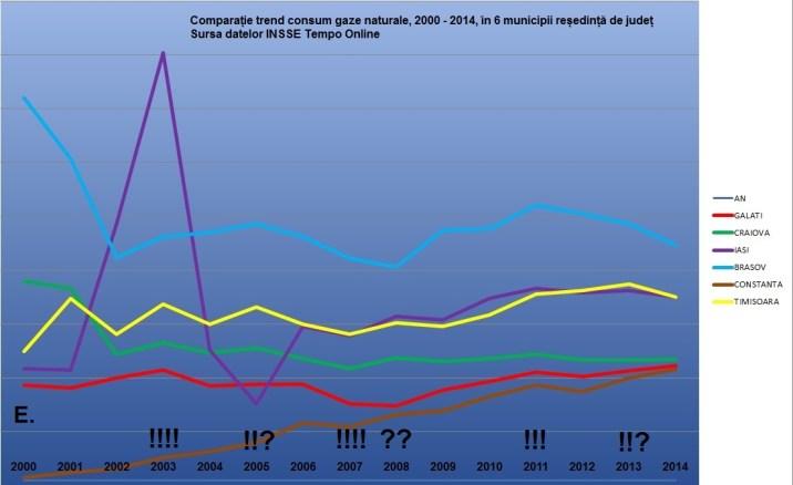E consum gaze comparatie 6 municipii