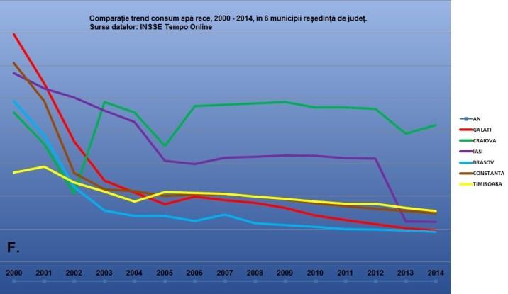 F consum apa rece comparatie trend 6 municipii
