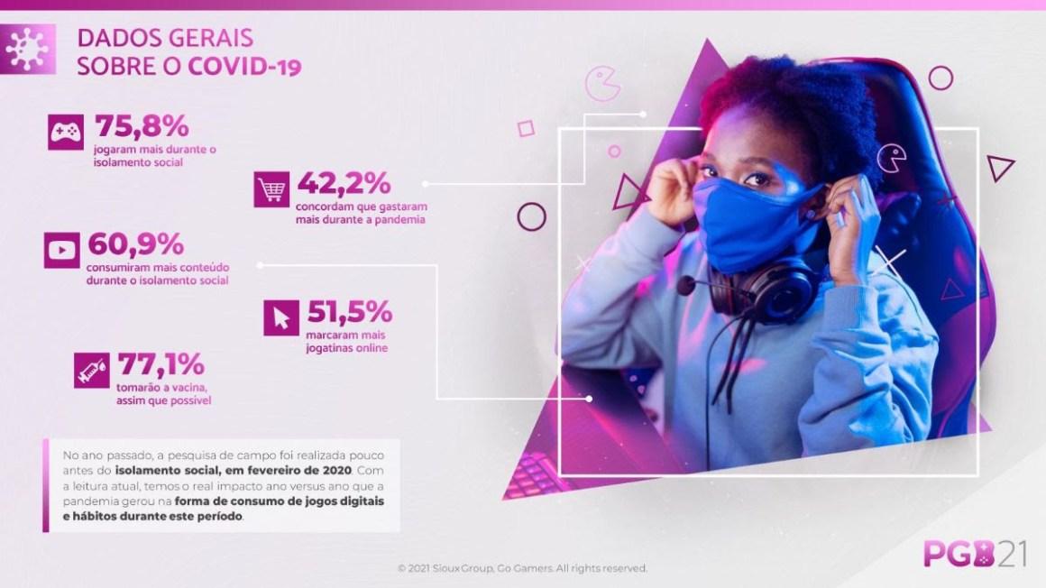 Sexo, classe social, etnia e idade: o perfil do gamer brasileiro