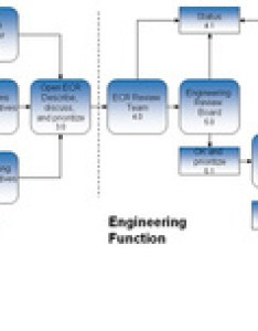 Let   look at the engineering change process and how order eco is used in this also rh galaxyconsulting weebly