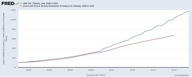 Zmiana podaży pieniądza M2 (niebieska linia) i PKB (czerwona). 2001=100