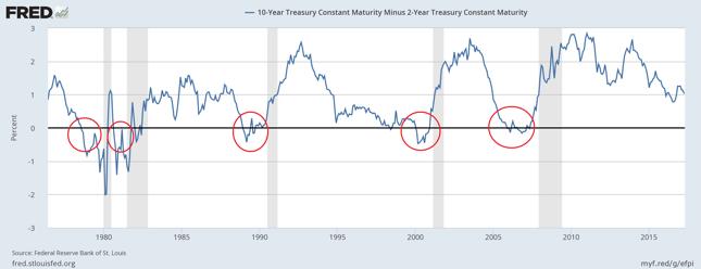 Różnica pomiędzy rentownościami 10-letnich i 2-letnich obligacji skarbowych rządu USA. Na szaro zaznaczono okresy recesji.