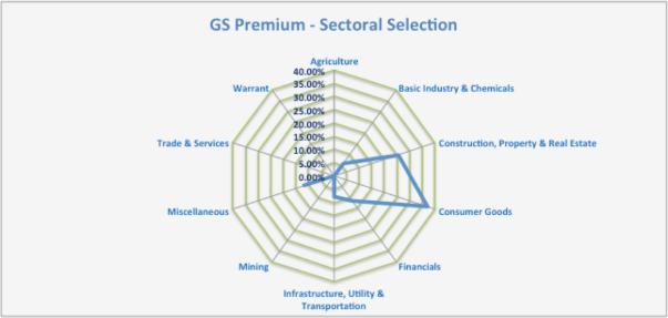 GSP-Sektoral-14-12