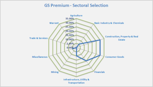 GSP-Sektoral-15-04