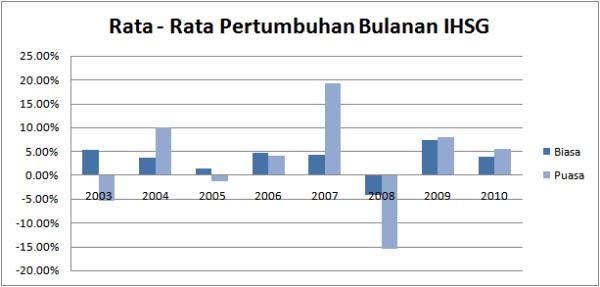Grafik Pertumbuhan IHSG Bulan Puasa 8 Tahun