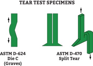 Tear test specimens for polyurethane