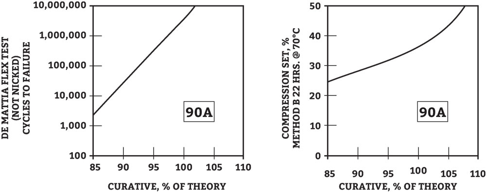 Urethane Stoichiometry. What you need to know.