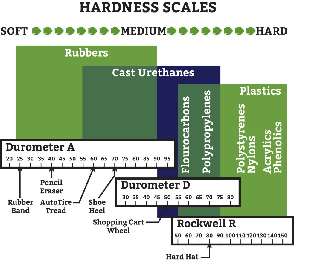 How To Use Urethane Durometer Hardness In Your Urethane Design
