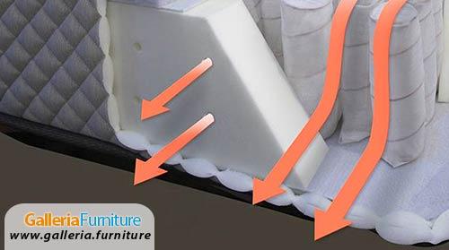 Foam-Encasement-Ventilated-KingKoil