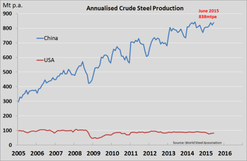 Annualised Crude Steel Productoin