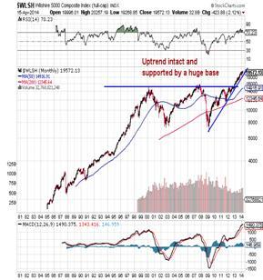 http://stockcharts.com/c-sc/sc?s=$WLSH&p=M&st=1980-07-13&en=(today)&i=p77519187017&a=273606735&r=1397646800425