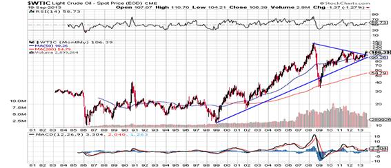 http://stockcharts.com/c-sc/sc?s=$WTIC&p=M&st=1980-07-13&en=(today)&i=p74540382760&a=295571898&r=1379655434344