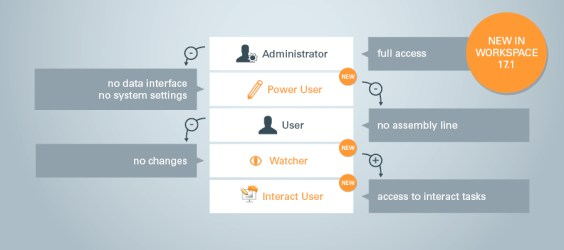 Extended user management makes production processes more flexible and efficient