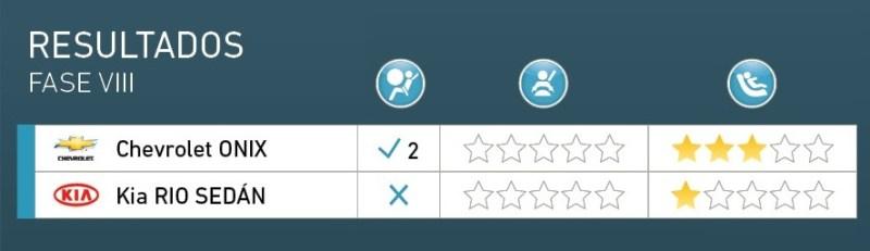 Latin NCAP: cero estrellas para el Chevrolet Onix y el Kia Rio Sedán 3