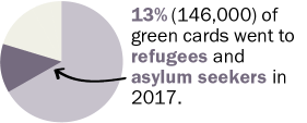 13% of green cards went to refugees and asylum seekers in 2017.