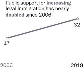 Public support for increasing legal immigration has nearly doubled since 2006.