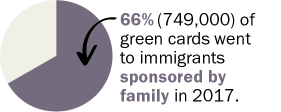 66% of green cards went to immigrants sponsored by family in 2017.