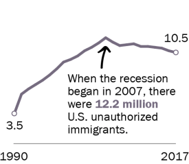 When the recession began in 2007, there were 12.2 million U.S. unauthorized immigrants.