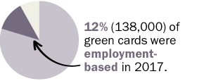 12% of green cards were employment-based in 2017.