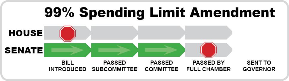 99% Spending Limit Amendment
