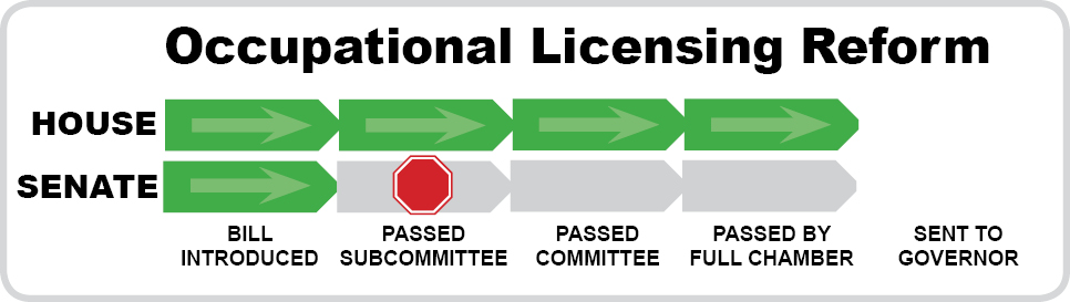 Occupational Licensing Reform