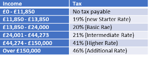Scottish Income Tax Rate Table