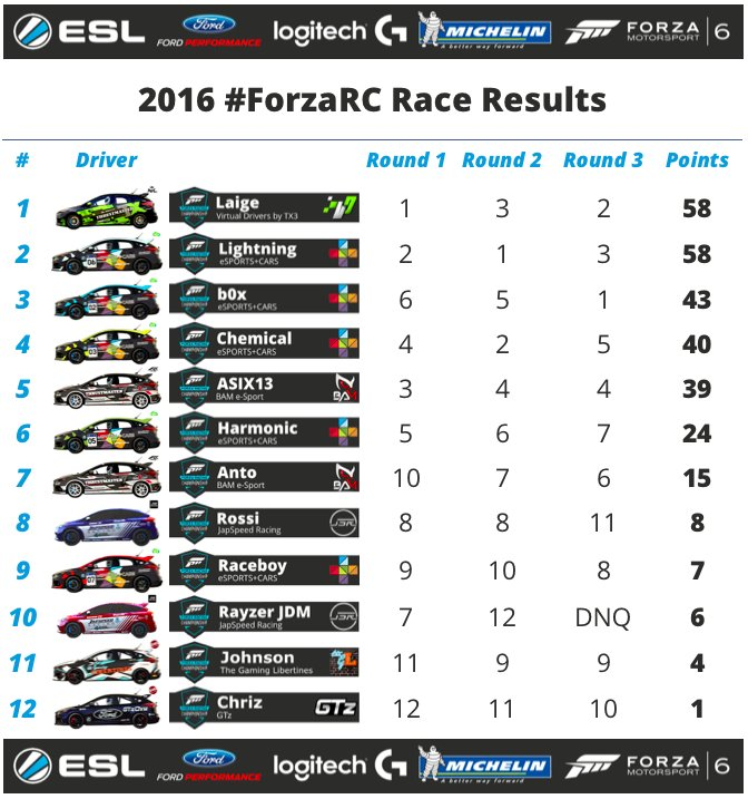Final Standings of the 2016 Forza Racing Championship