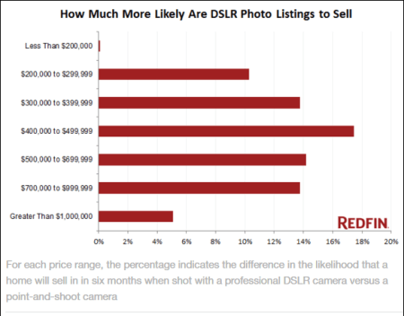 Increased Likelihood of Sale w/ DSLR Listing Pictures | PictureThatProperty.com