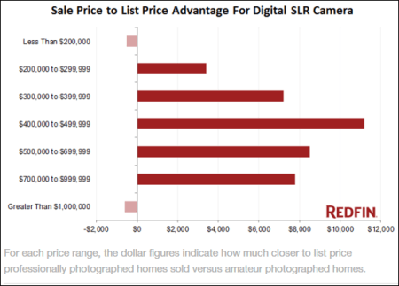 Sale Price Increase with DSLR Camera | PictureThatProperty.com