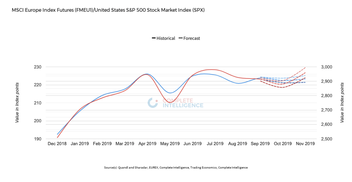 MSCI Europe Index Futures (FMEU1) VS United States S&P 500 Stock Market Index (SPX)